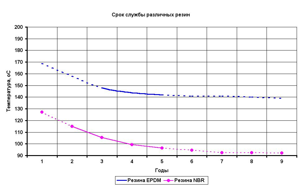 Срок службы битермического теплообменника расчет пластинчатого теплообменника онлайн