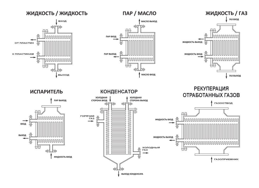 Кожухопластинчатые теплообменники Пластинчатый теплообменник Sigma M106 Ростов-на-Дону