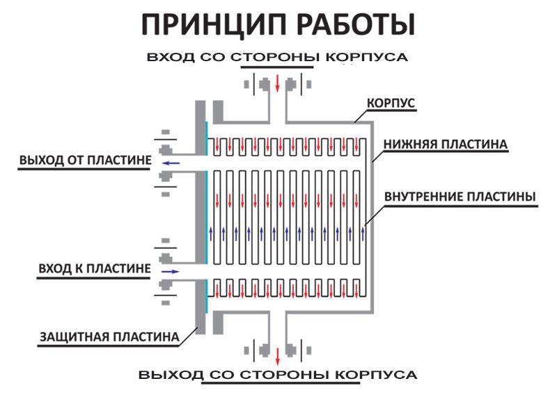 Устройство и принцип работы теплообменного аппарата теплообменник основной navien 30010275a