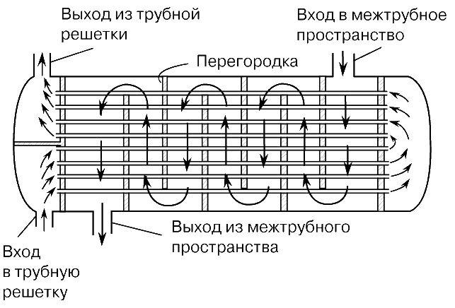 Кожухотрубчатые теплообменники это Пластинчатый теплообменник Tranter GC-009 P Пушкин