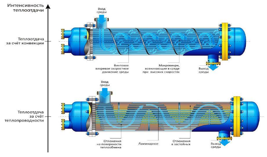 Технические характеристики кожухотрубного теплообменника Паяный теплообменник HYDAC HEX S610-60 Саранск