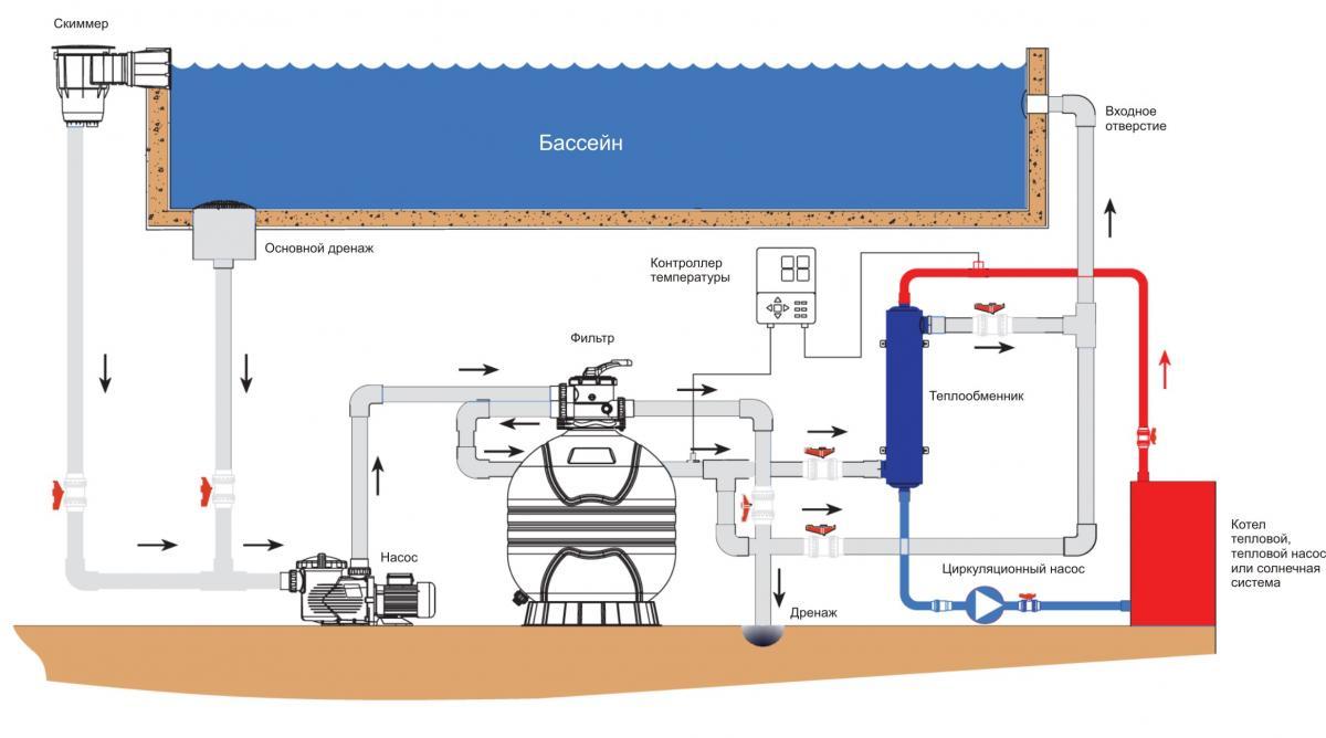 Схема подключения теплообменников для бассейнов теплообменник пароводяной пп-1-108-7-2