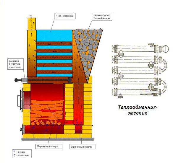 Схема теплообменника для печи трубы для подключения теплообменника к баку