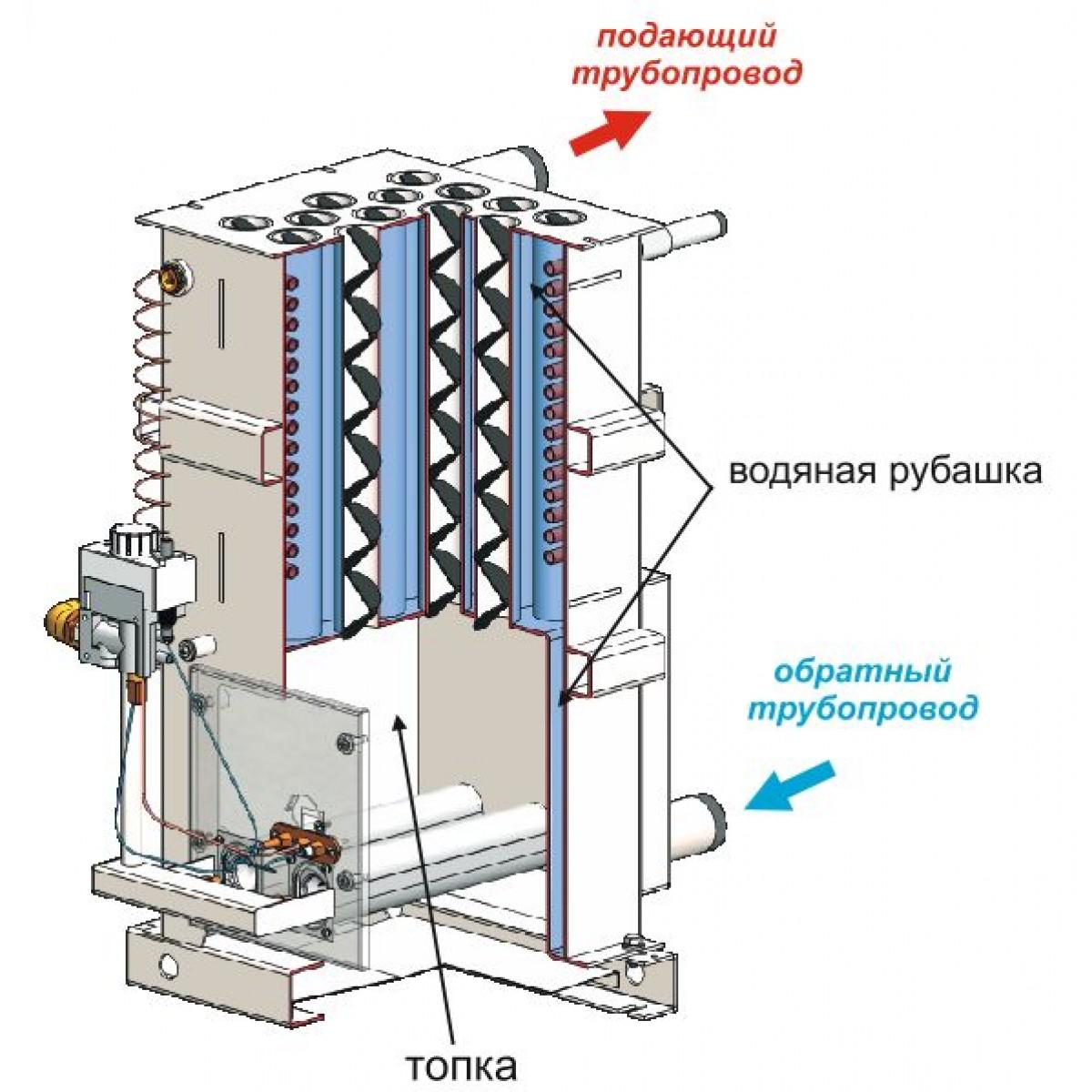Теплообменник газ котла теплообменник ермак 16